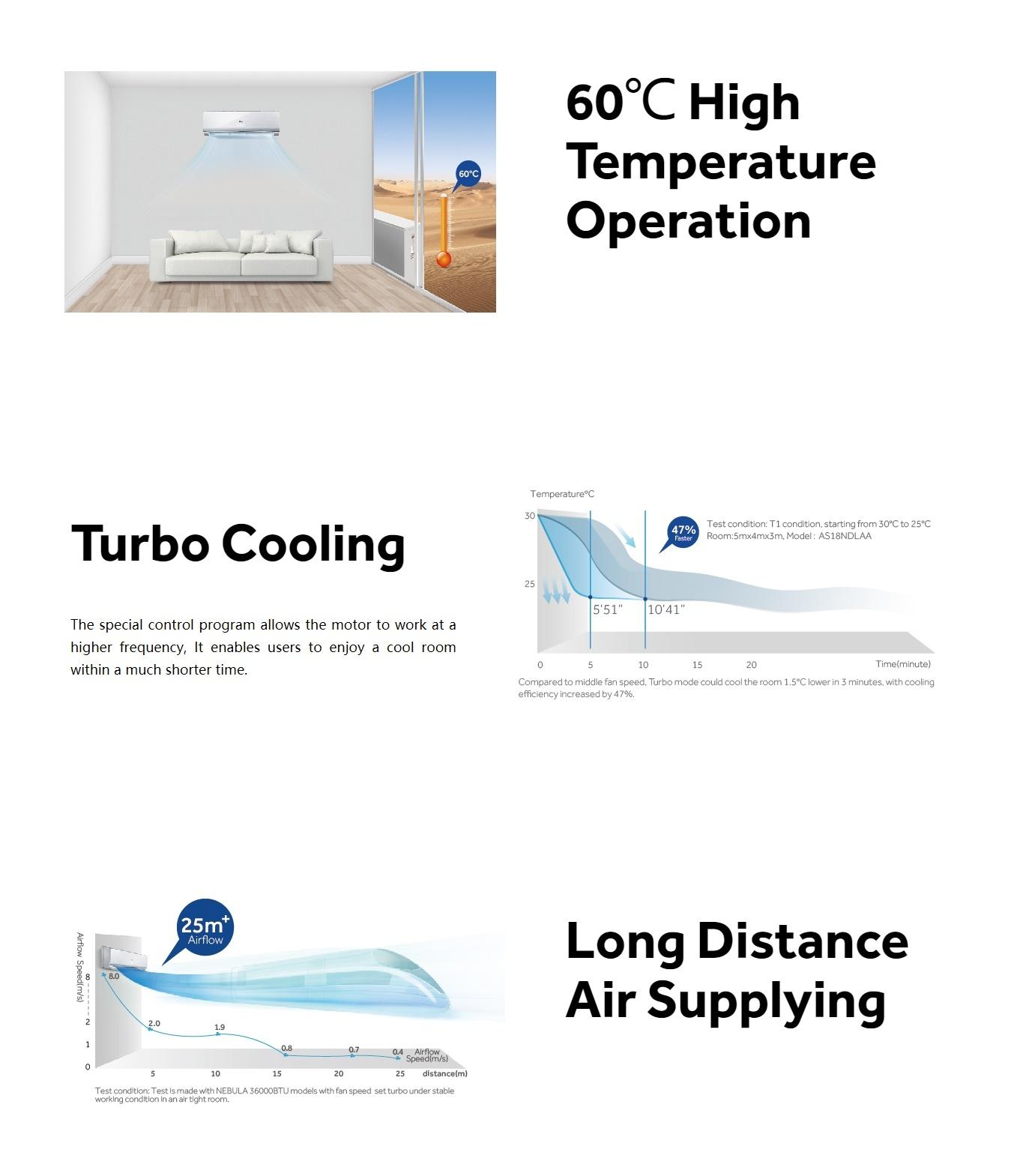 Haier AC Spt 12,600 Cool only (HSU-12LNA13/R2(T3))